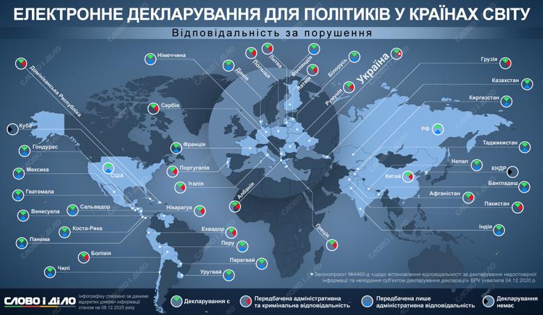 В Україні депутати повернули покарання за недостовірне декларування, але його критикують за надмірну м'якість. Як в інших країнах – на інфографіці.