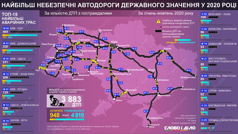 По количеству ДТП с пострадавшими лидируют автодорога Киев–Чоп, а также Одесская и Харьковская трассы.