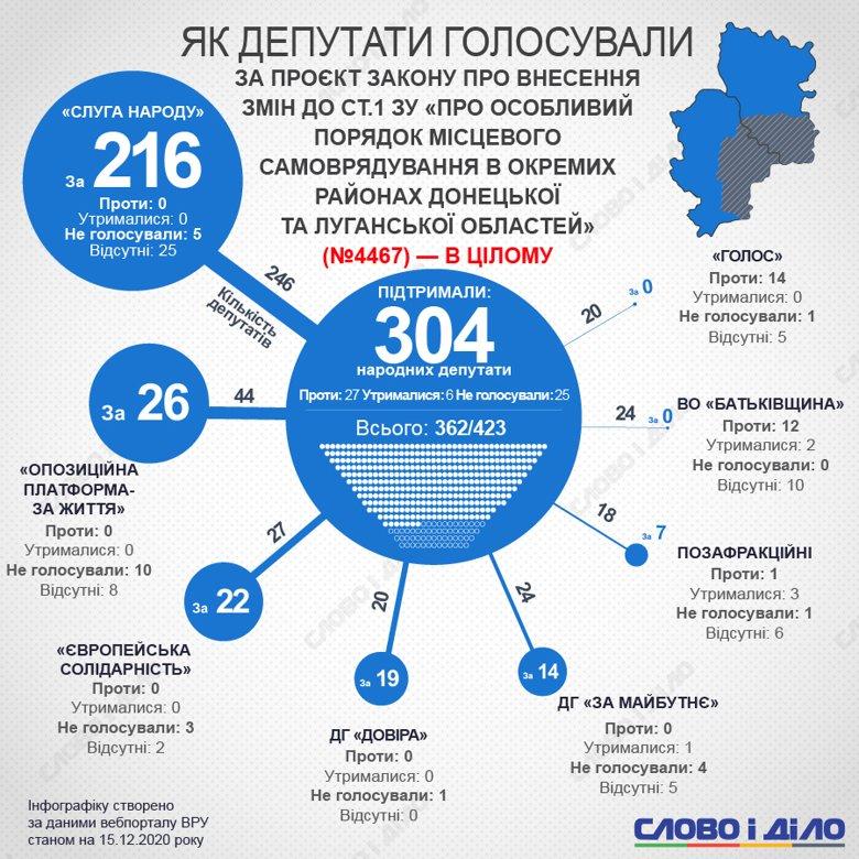 Продовження дії закону про особливий порядок місцевого самоврядування в ОРДЛО не підтримали тільки фракції Батьківщина і Голос.
