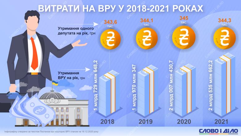 Содержание одного депутата в 2021 году обойдется в 344,3 тысячи гривен. На аппарат ВР предусмотрено 2,5 млрд.