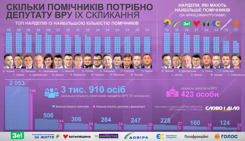 У народных депутатов девятого созыва 3 тысячи 910 помощников. Больше всего – у Виктора Черного и Сергея Шахова – по 30.