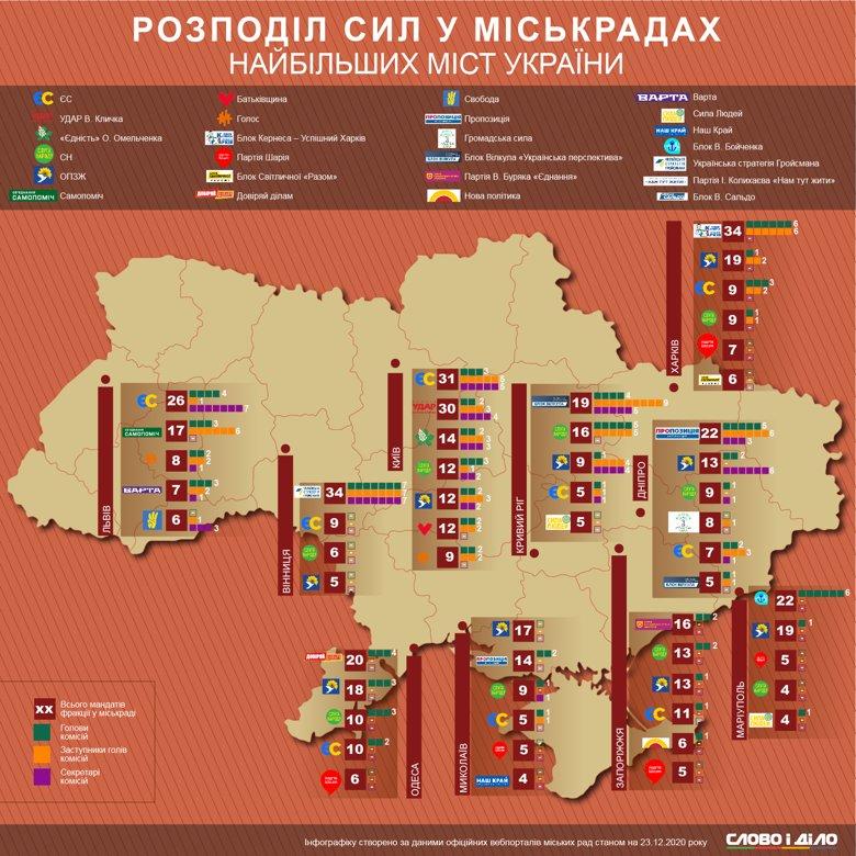 После местных выборов в городских советах начали делить власть. На инфографике – сколько у партий мандатов в горсоветах и какие посты они забрали.