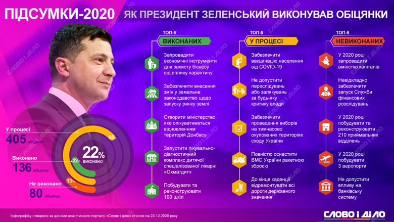 Президент Владимир Зеленский за 2020 год выполнил 86 обещаний, провалил – 55 и дал 209 новых.