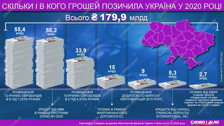 В 2020 году размер внешних заимствований Украины составил 179,9 млрд грн. Большая часть средств – от МВФ и размещения еврооблигаций.