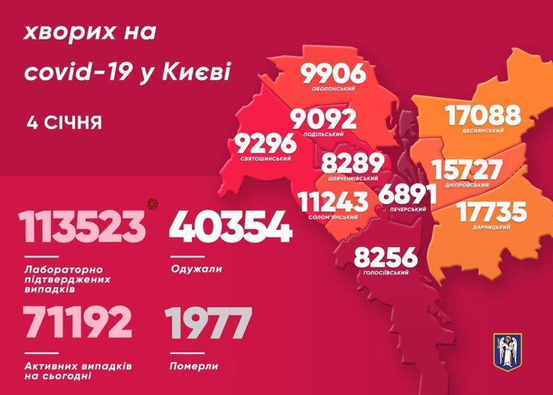 У Києві за минулу добу виявили 504 хворих на коронавірус. 14 людей померли. Загалом за період пандемії в столиці 1977 летальних випадків від вірусу.
