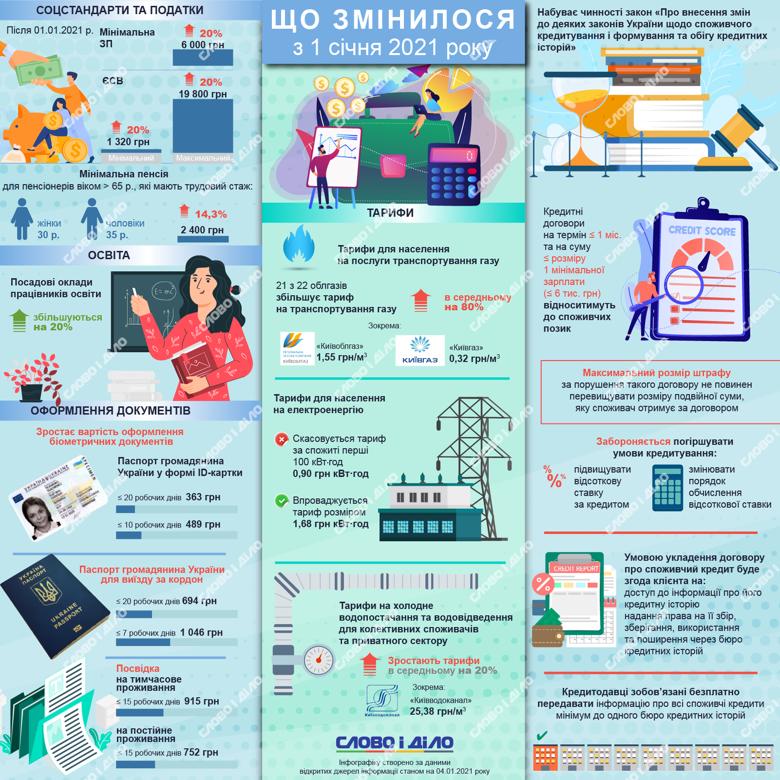 В Україні з 1 січня зросли мінімальна зарплата та пенсія, а також деякі комунальні тарифи.