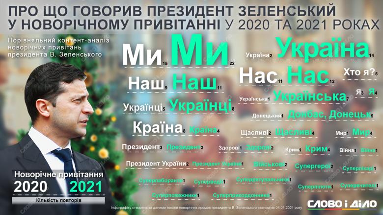 Президент Владимир Зеленский выпустил уже второе новогоднее поздравление за свою каденцию. Чем оно отличалось от первого, разобралось Слово и дело.