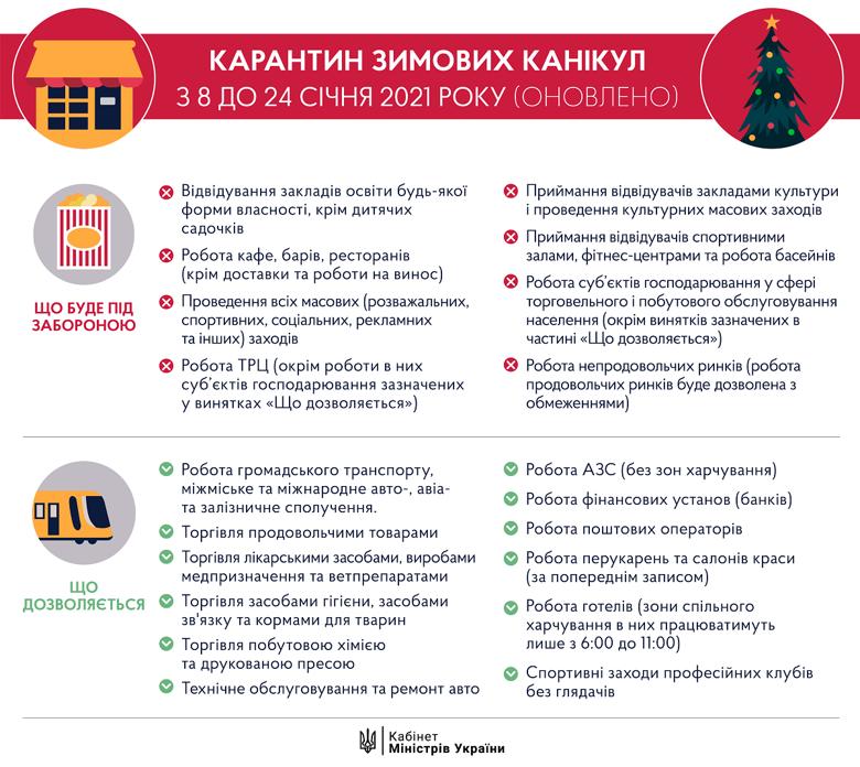 Вже 8 січня в Україні запроваджується жорсткий загальнонаціональний карантин, який триватиме до 24 січня. У зв'язку з цим у Кабміні пояснили, які саме обмеження та заборони діятимуть на території нашої держави.