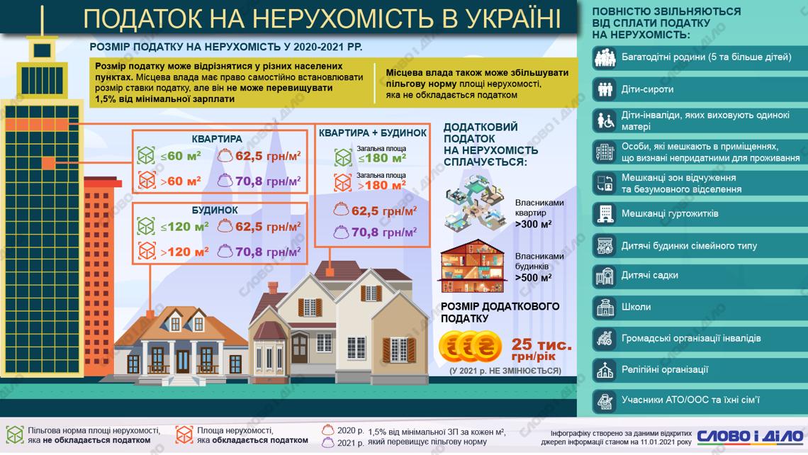 Недвижимость в украине дубай массаж