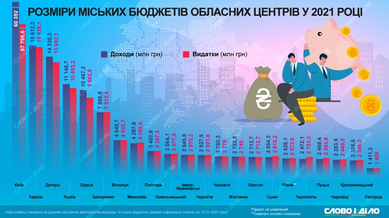 Самый большой бюджет на 2021 год у Киева, самый скромный – у Ужгорода. Не все областные центры смогли свести бездефицитный бюджет.