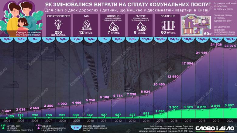 Как росли коммунальные платежи за тепло, газ, воду и свет в течение 16 лет лет на примере двухкомнатной квартиры в Киеве.