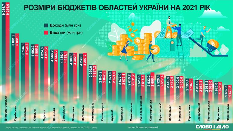 Найбільший бюджет на 2021 рік у Дніпропетровської області, найскромніший – у Чернівецької.
