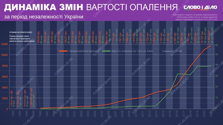 В первые годы независимости украинцы платили за коммуналку купоно-карбованцами. Самое ощутимое подорожание произошло в 2014 году.