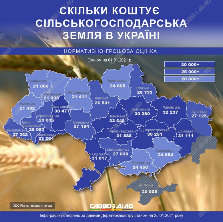 Самая дорогая пашня в Украине в Черкасской области – 33 тыс. 646 грн за гектар, а самая дешевая – в Житомирской.