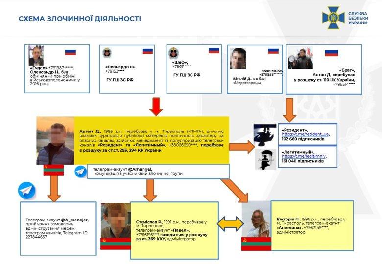 СБУ викрила масштабну агентурну мережу спецслужб РФ, які дестабілізували через Telegram-канали ситуацію в Україні.