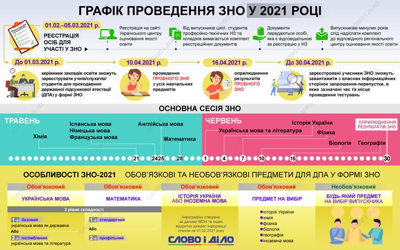 Основні дати ЗНО-2021 щодо реєстрації, завантаження запрошення, тестування, оприлюднення результатів, подання документів до вишів.