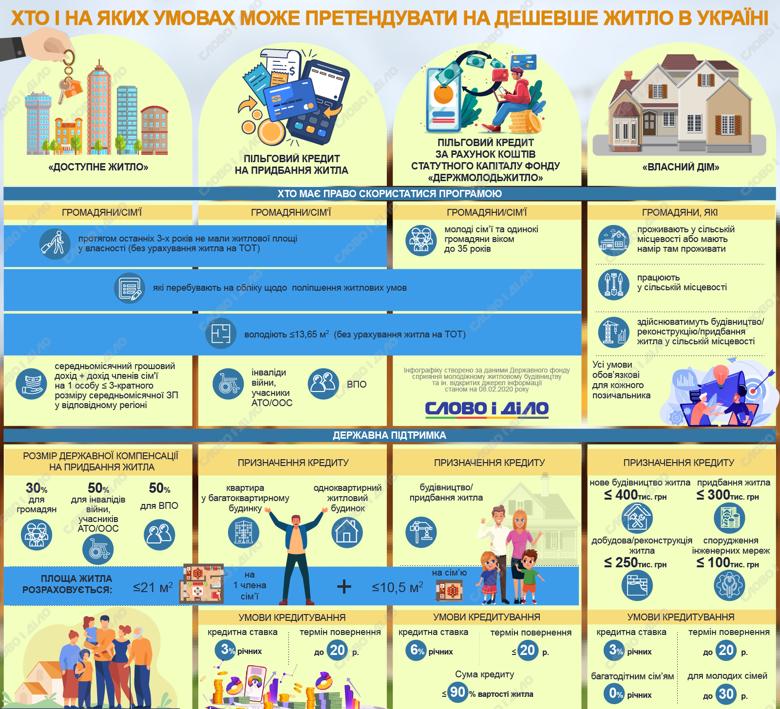 В рамках программы Доступное жилье государство компенсирует часть стоимости, по программе Власний дім – дает кредиты.