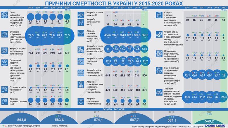 В Україні від хвороб системи кровообігу щорічно вмирає майже 400 тисяч осіб. Це найпоширеніша причина смерті.