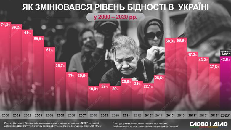 Рівень бідності в Україні досягав пікових значень в 2000 році, а також в 2015 і 2016 роках.