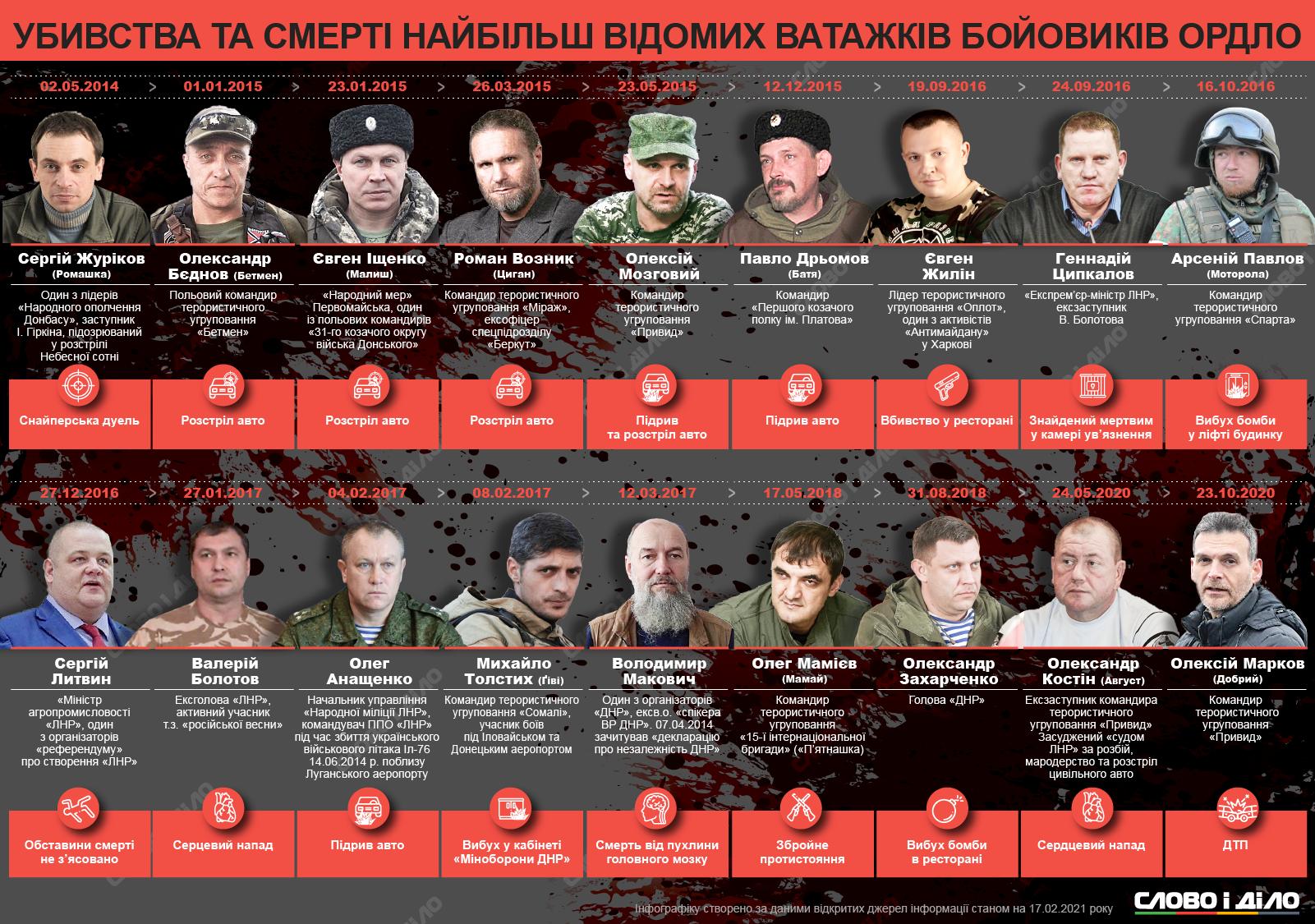 "Смерти главарей ""ДНР"" и ""ЛНР"""