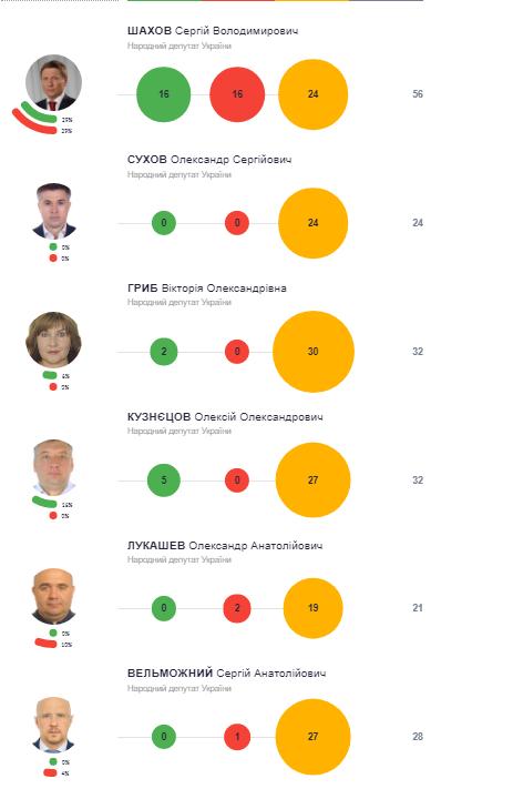 Три из шести депутатов-мажоритарщиков Луганской области до сих пор не выполнили ни одного обещания.