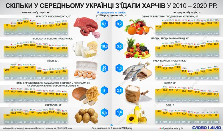 Українці в останні роки почали їсти менше цукру, хліба і макаронних виробів. Натомість вживають більше риби і ягід.