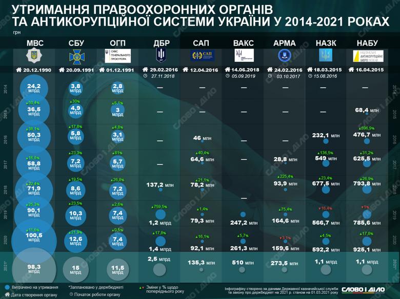 Скільки коштує українцям утримання правоохоронних та антикорупційних органів