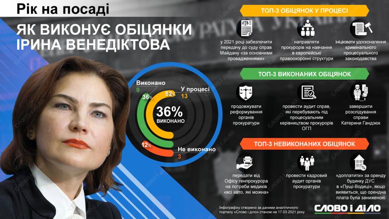 Ірина Венедиктова за рік роботи генеральним прокурором виконала 36 відсотків своїх обіцянок.