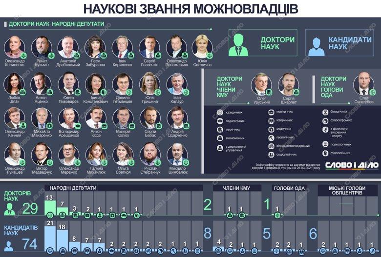 В Верховной раде 74 депутата ‒ кандидаты наук и 28 избранников ‒ доктора наук. В правительстве только два доктора наук и 8 кандидатов.