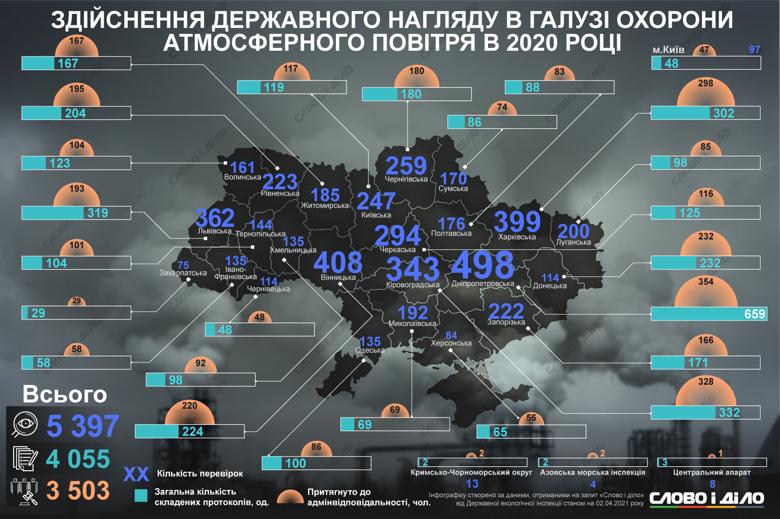 Розміри збитків та штрафів у галузі охорони атмосферного повітря у 2020 році, дивіться на інфографіці Слово і діло.