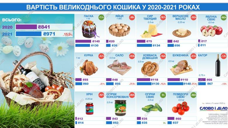 Великодній кошик 2021 обійдеться українцям в 971 гривню. Подорожчали яйця, сир, м'ясо, сало.