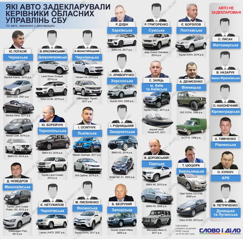 Які авто задекларували керівники обласних управлінь СБУ, дивіться на інфографіці Слово і діло.