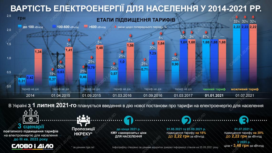 В Україні піднімуть тарифи на електроенергію: названо дати та нові суми