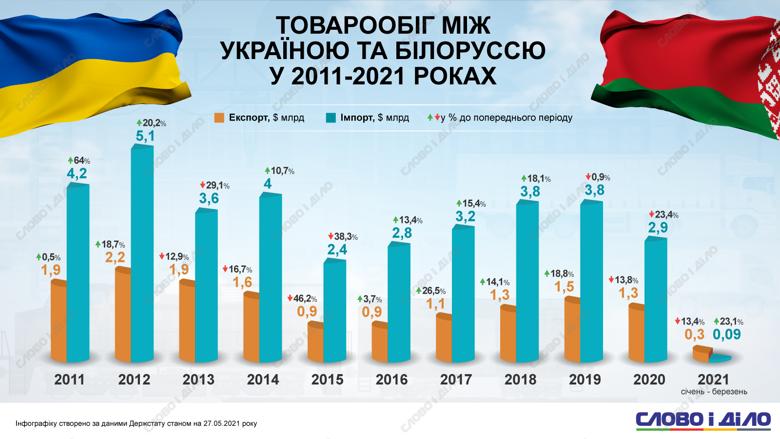Как за 11 лет изменился товарооборот между Украиной и Беларусью