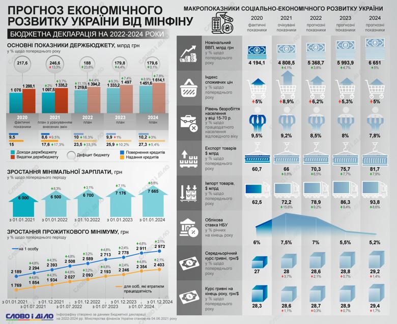 Бюджетну декларацію на 2022-2024 роки схвалив Кабмін. Прогноз розвитку української економіки – на інфографіці.