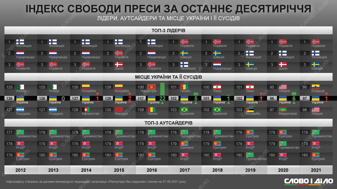 Индекс свободы прессы: кто является лидером и какое место занимает Украина