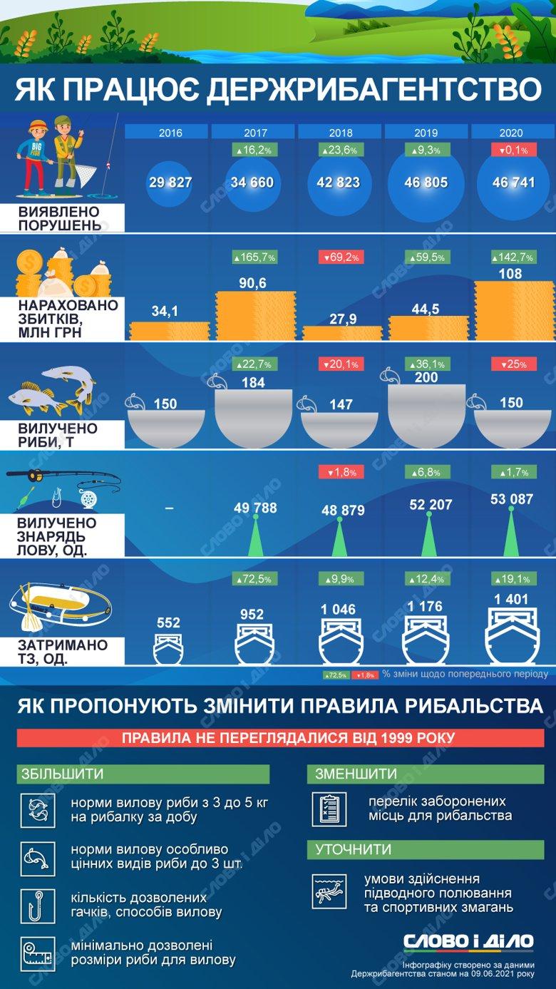 Правила рибного лову в Україні хочуть змінити. Що пропонує Держрибагентство – на інфографіці.