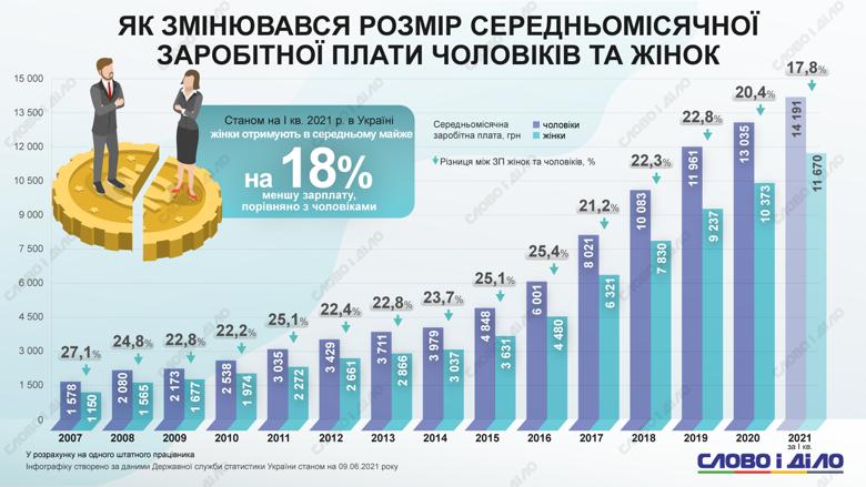 Станом на початок року зарплати жінок в Україні в середньому майже на 18 відсотківє меншими,ніж зарплати чоловіків.