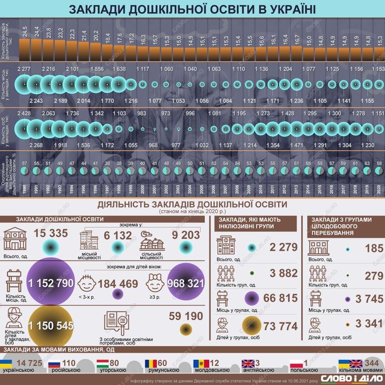 Як в Україні змінювалася кількість закладів дошкільної освіти, дітей у них і місць – на інфографіці.