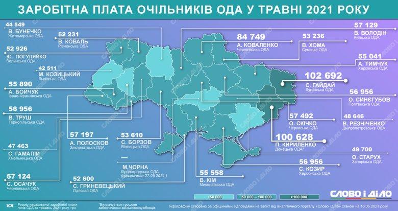 Скільки у травні заробили голови обладміністрацій: доходи очільників за регіонами