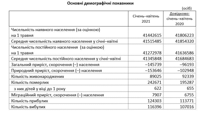 Рівень смертності в Україні зріс майже на 50 відсотків порівняно з минулим роком, свідчать дані Держстату.