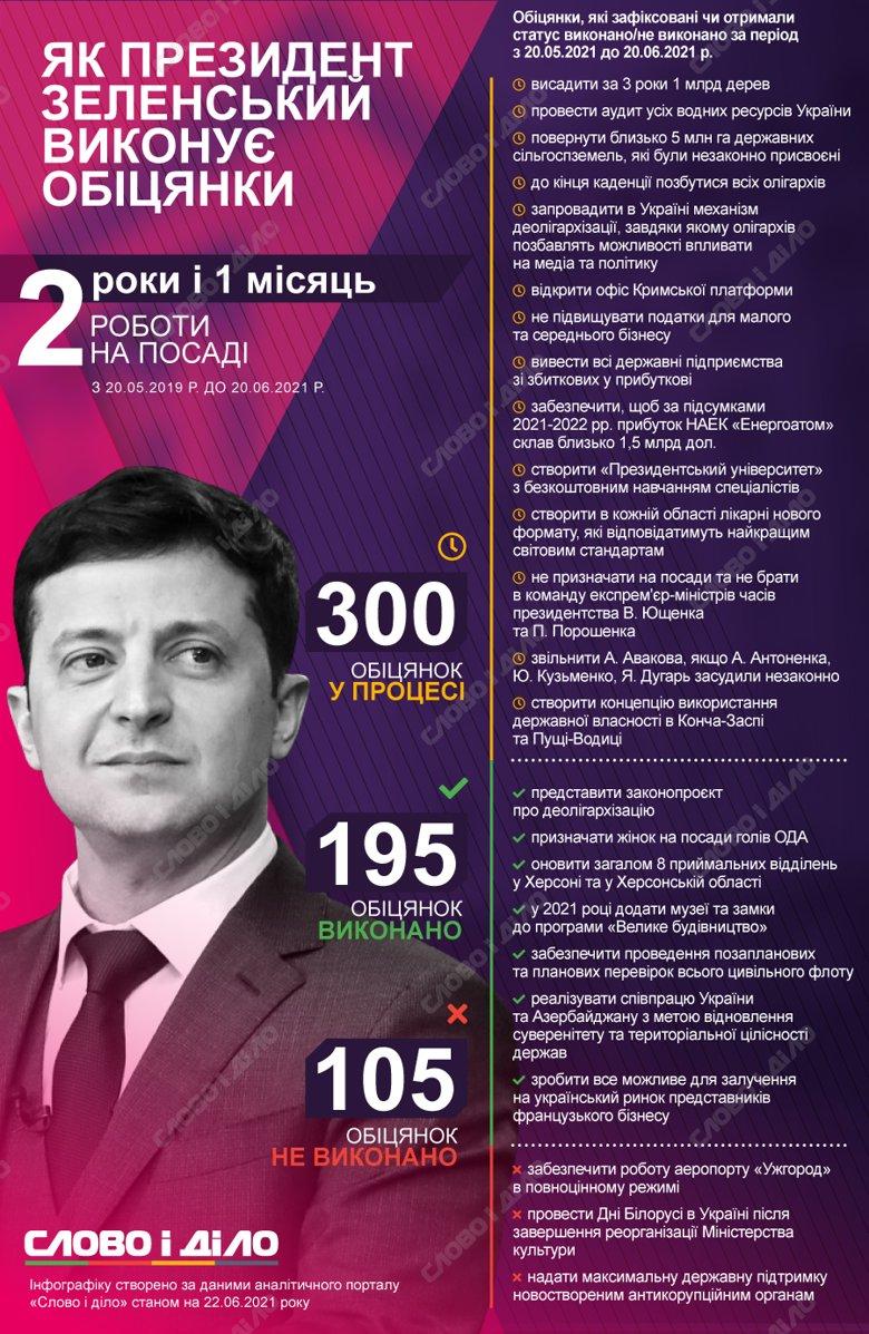 Володимир Зеленський за місяць виконав дев'ять обіцянок, провалив – три, а також дав 26 нових.