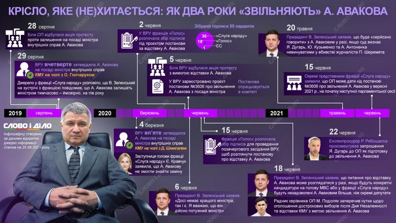 Арсен Аваков: как два года пытаются отправить в отставку «эффективного» главу МВД