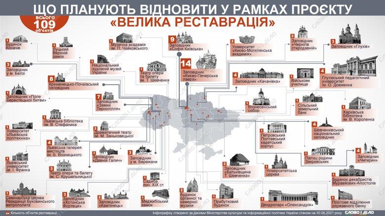 Визначено 109 об'єктів для програми Велика реставрація. Які пам'ятки потрапили в список – на інфографіці.