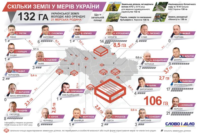 Сколько земли было в собственности украинских мэров в 2020 году