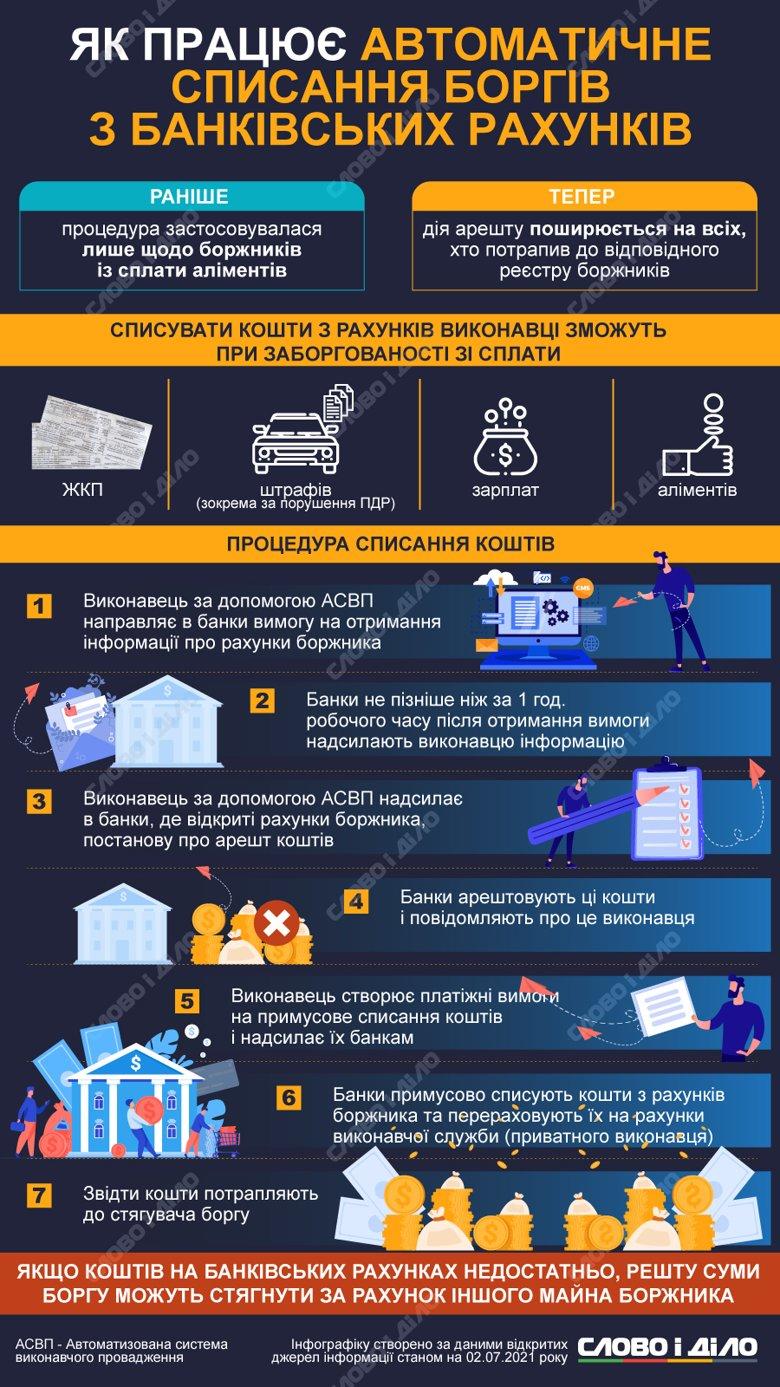 Які види боргів та як тепер будуть автоматично списувати з банківських рахунків українців.