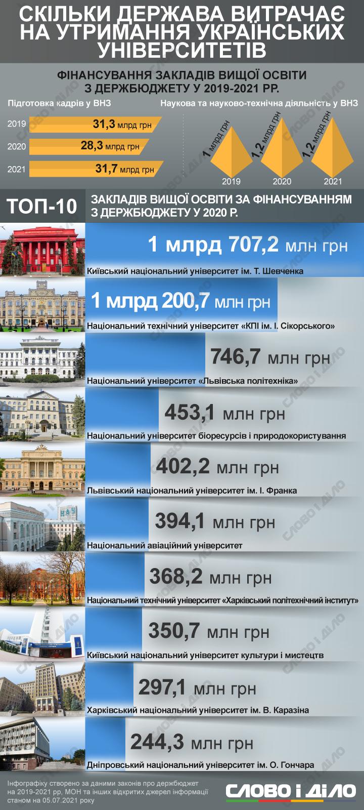 ДНУ им. Олеся Гончара попал в ТОП-10 самых финансируемых государством университетов в 2020 году. Афиша Днепра