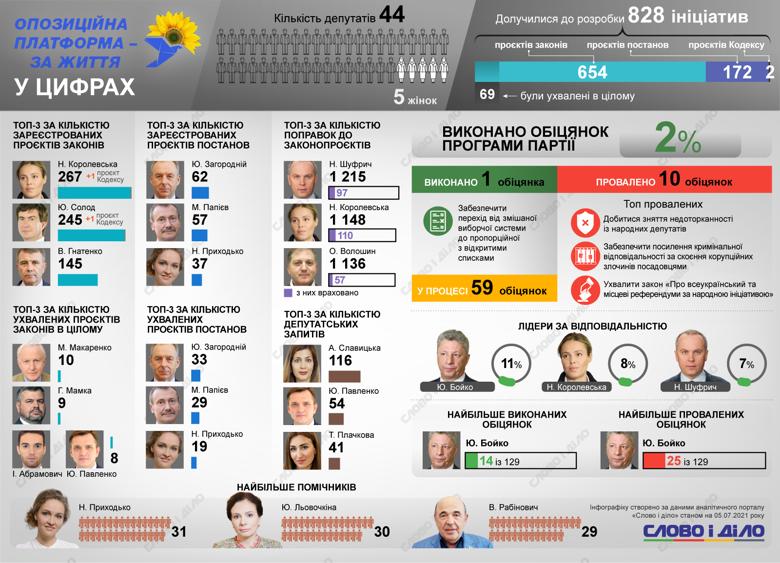 Как работает в парламенте фракция «Оппозиционная платформа»