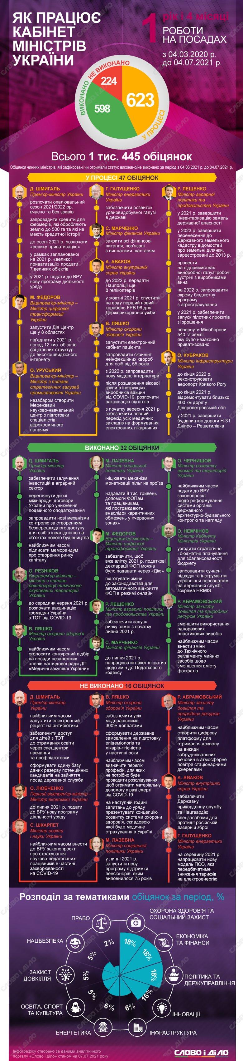 Год и четыре месяца работы Кабмина: как министры выполняют обещания