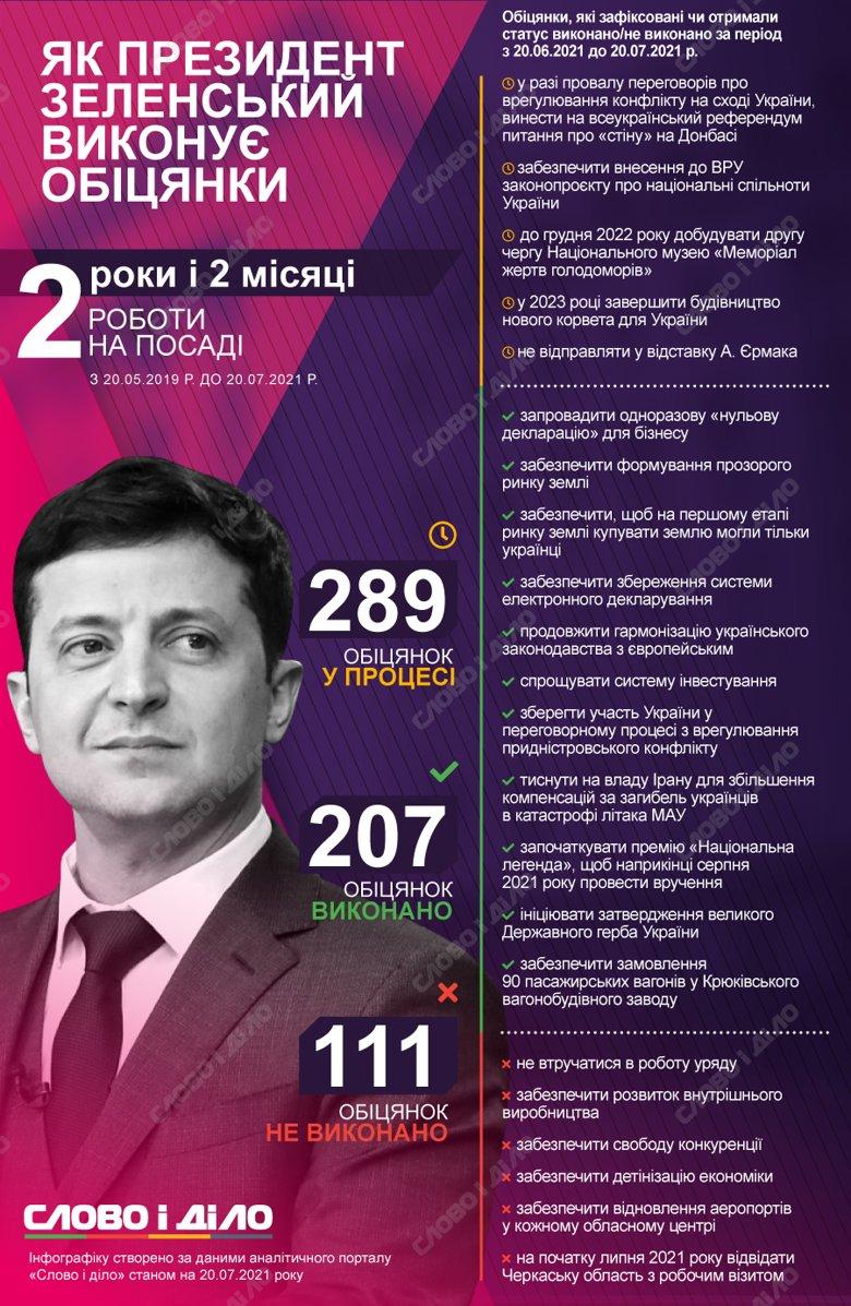 Два года и два месяца работы президента: как Зеленский выполняет обещания